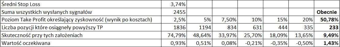Tabela z statystykami