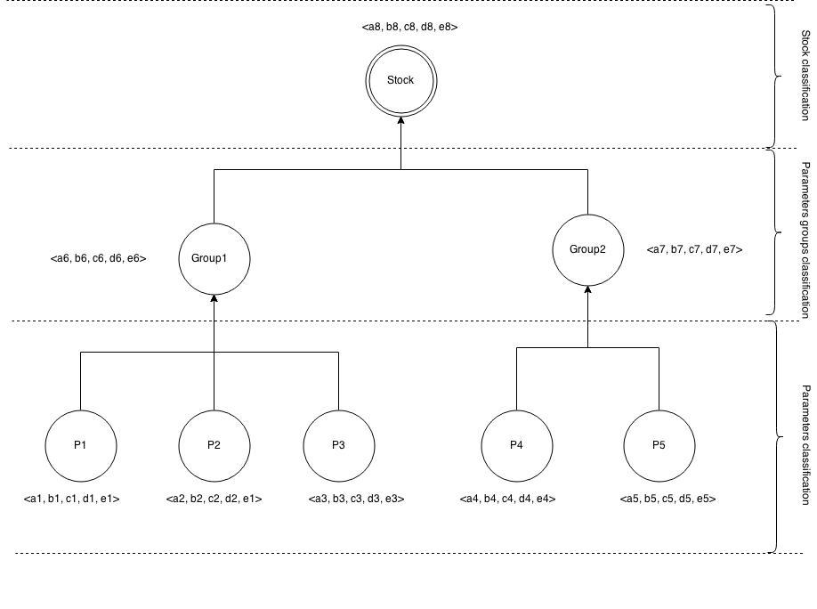 Metoda klasyfikacji spółki