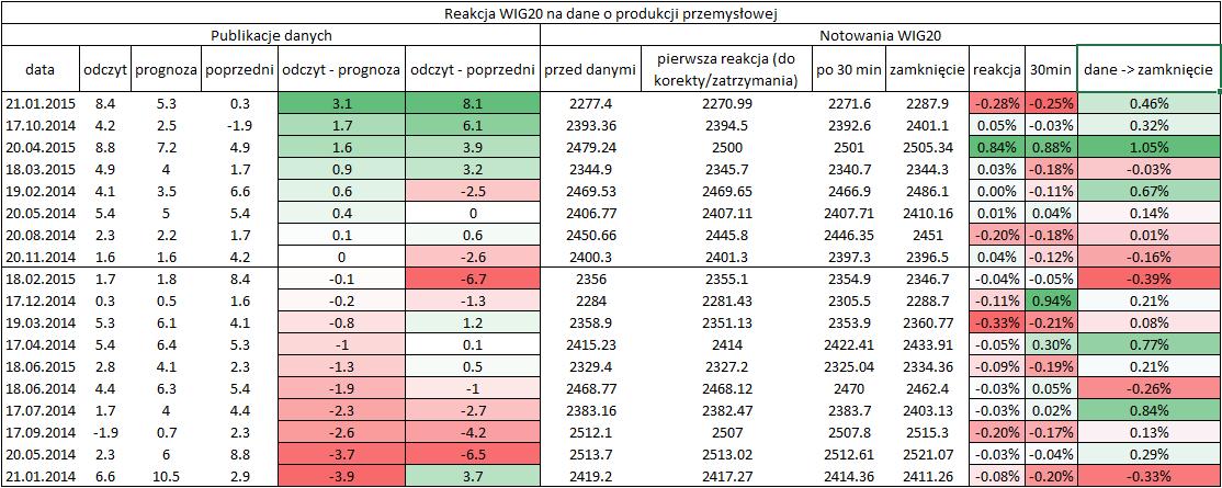 reakcja wig20 na dane o produkcji przemyslowej
