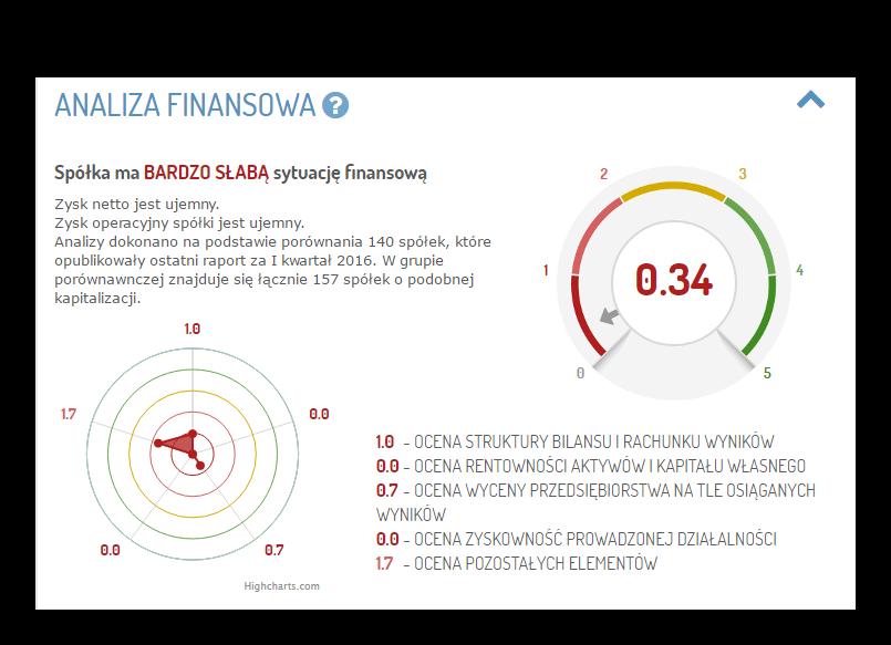 analiza finansowa Polnord sWIG