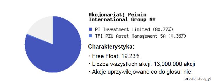akcjonariat